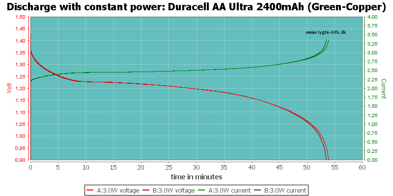 Duracell%20AA%20Ultra%202400mAh%20(Green-Copper)-PowerLoadTime