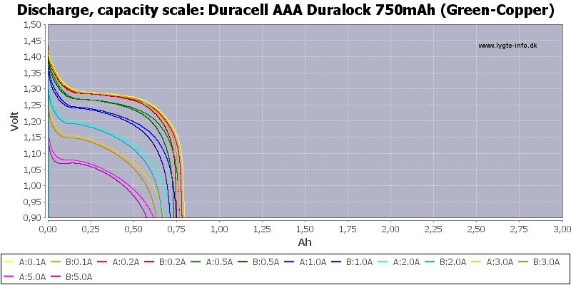 Duracell%20AAA%20Duralock%20750mAh%20(Green-Copper)-Capacity