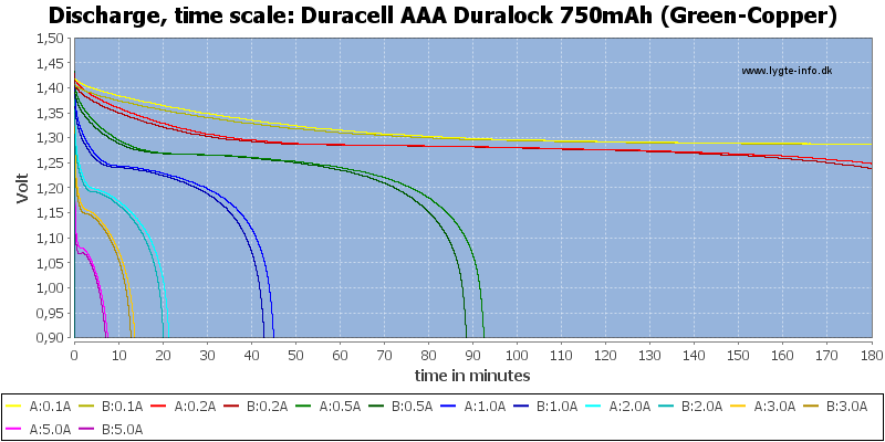 Duracell%20AAA%20Duralock%20750mAh%20(Green-Copper)-CapacityTime