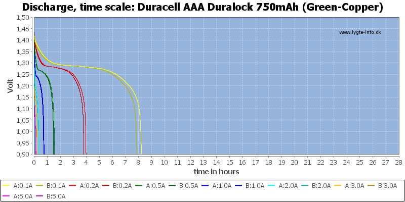 Duracell%20AAA%20Duralock%20750mAh%20(Green-Copper)-CapacityTimeHours