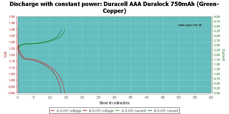 Duracell%20AAA%20Duralock%20750mAh%20(Green-Copper)-PowerLoadTime