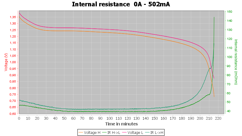 Duracell%20AAA%20Ultra%20900mAh%20%28Green-Copper%29-Pulse-0.5A-10-10-0.7V-IR
