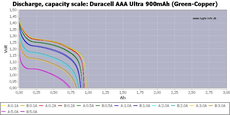 Duracell%20AAA%20Ultra%20900mAh%20(Green-Copper)-Capacity