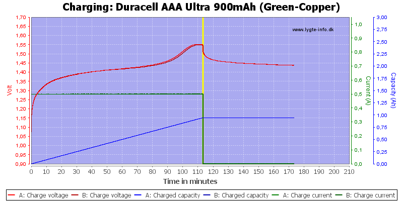 Duracell%20AAA%20Ultra%20900mAh%20(Green-Copper)-Charge