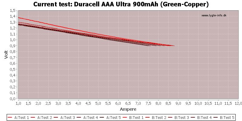 Duracell%20AAA%20Ultra%20900mAh%20(Green-Copper)-CurrentTest