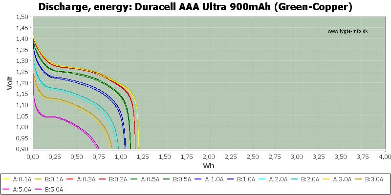 Duracell%20AAA%20Ultra%20900mAh%20(Green-Copper)-Energy