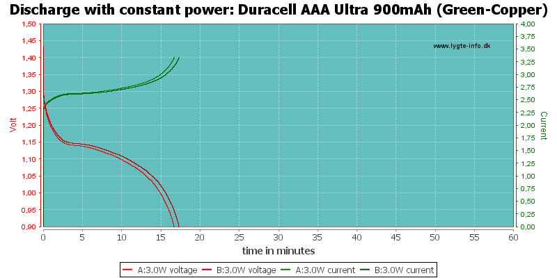 Duracell%20AAA%20Ultra%20900mAh%20(Green-Copper)-PowerLoadTime