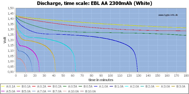 EBL%20AA%202300mAh%20(White)-CapacityTime