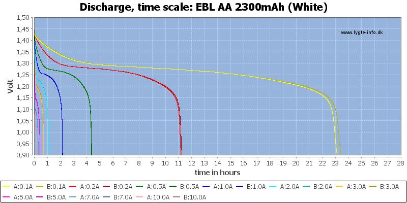 EBL%20AA%202300mAh%20(White)-CapacityTimeHours