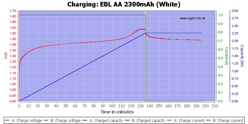EBL%20AA%202300mAh%20(White)-Charge