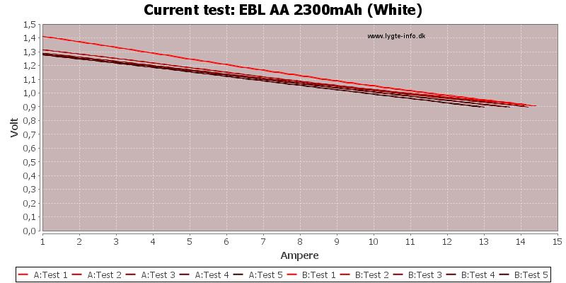 EBL%20AA%202300mAh%20(White)-CurrentTest