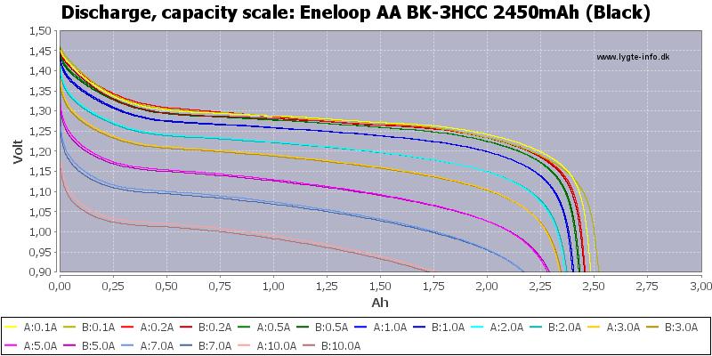 Eneloop%20AA%20BK-3HCC%202450mAh%20(Black)-Capacity