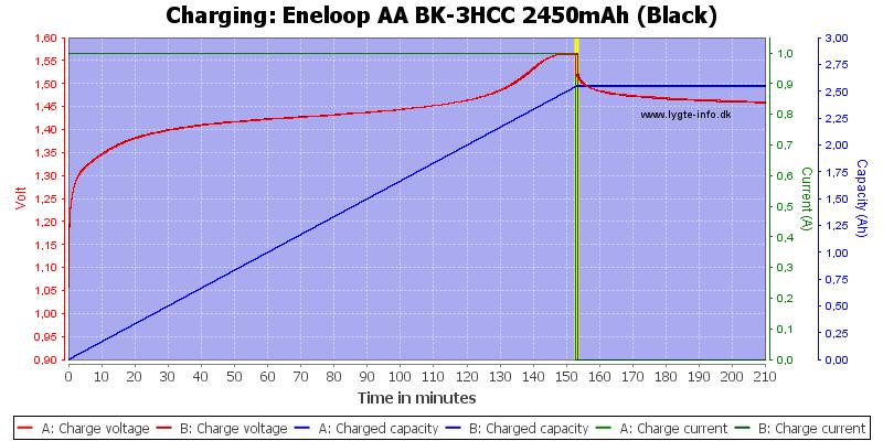 Eneloop%20AA%20BK-3HCC%202450mAh%20(Black)-Charge