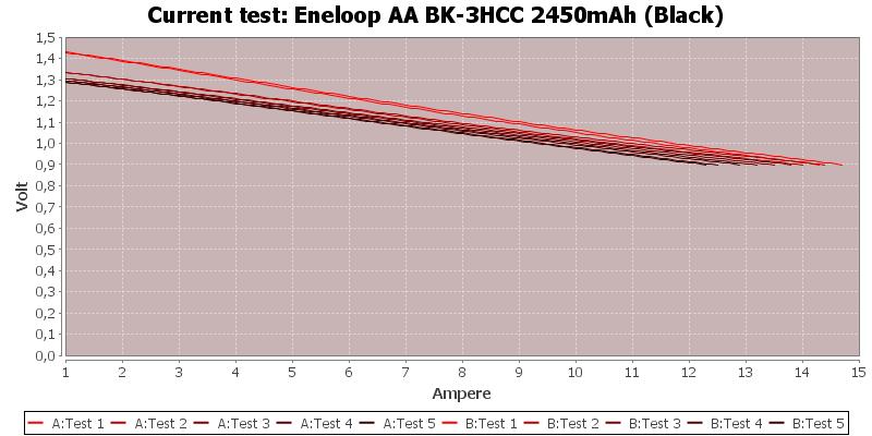 Eneloop%20AA%20BK-3HCC%202450mAh%20(Black)-CurrentTest