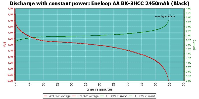 Eneloop%20AA%20BK-3HCC%202450mAh%20(Black)-PowerLoadTime
