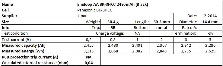 Eneloop%20AA%20BK-3HCC%202450mAh%20(Black)-info