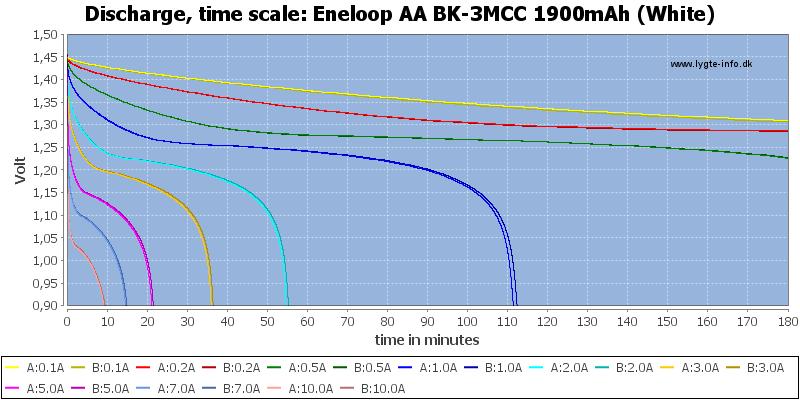 Eneloop%20AA%20BK-3MCC%201900mAh%20(White)-CapacityTime