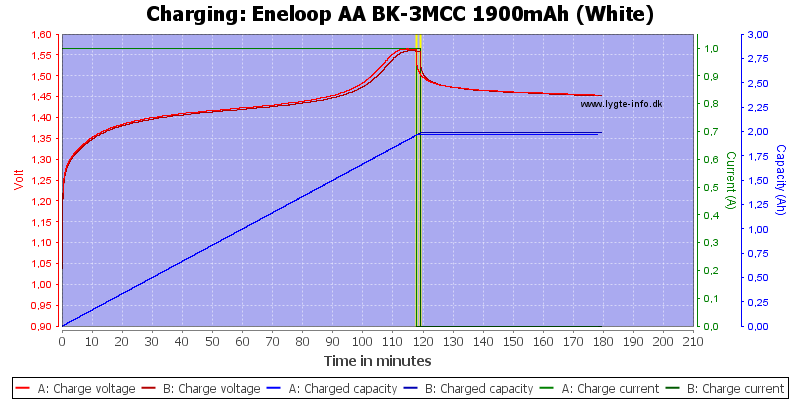 Eneloop%20AA%20BK-3MCC%201900mAh%20(White)-Charge