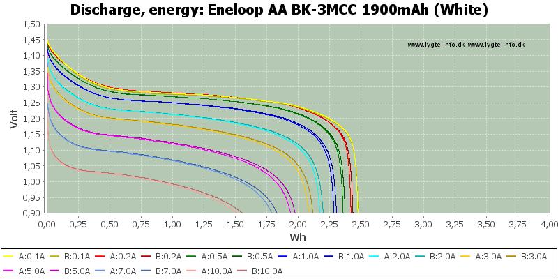 Eneloop%20AA%20BK-3MCC%201900mAh%20(White)-Energy