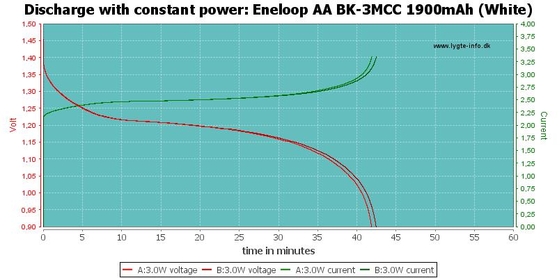 Eneloop%20AA%20BK-3MCC%201900mAh%20(White)-PowerLoadTime