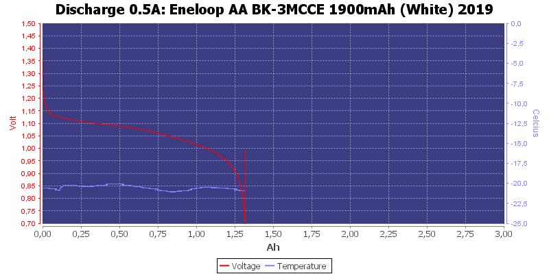 Eneloop%20AA%20BK-3MCCE%201900mAh%20%28White%29%202019-LowTemp-0.5