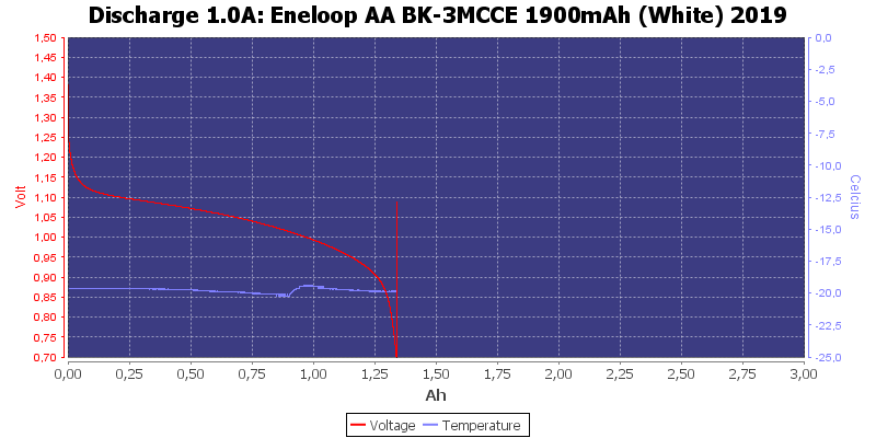Eneloop%20AA%20BK-3MCCE%201900mAh%20%28White%29%202019-LowTemp-1.0
