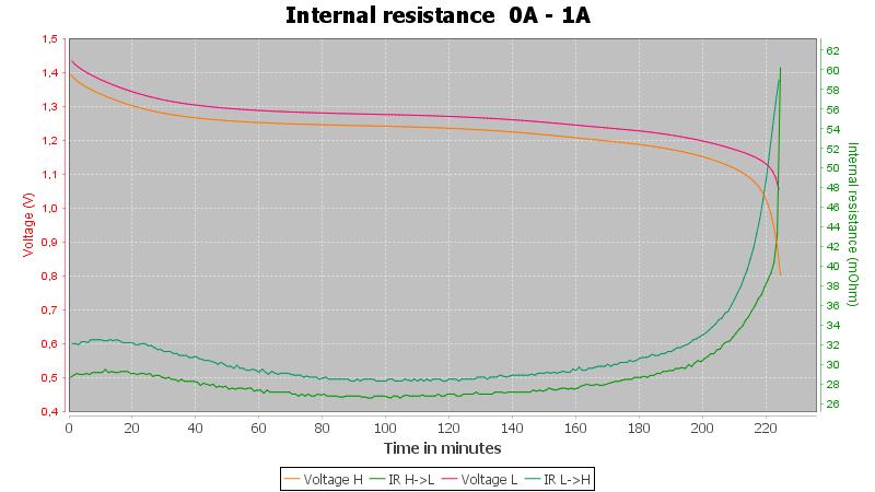 Eneloop%20AA%20BK-3MCCE%201900mAh%20%28White%29%202019-Pulse-1.0A-30-30-0.7V-IR