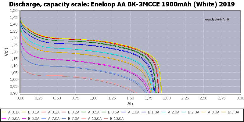 Eneloop%20AA%20BK-3MCCE%201900mAh%20(White)%202019-Capacity