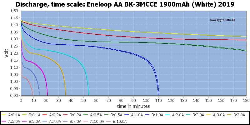 Eneloop%20AA%20BK-3MCCE%201900mAh%20(White)%202019-CapacityTime