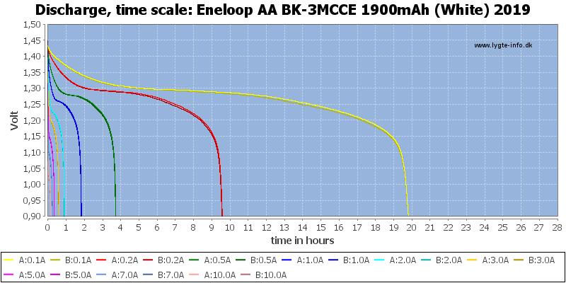 Eneloop%20AA%20BK-3MCCE%201900mAh%20(White)%202019-CapacityTimeHours