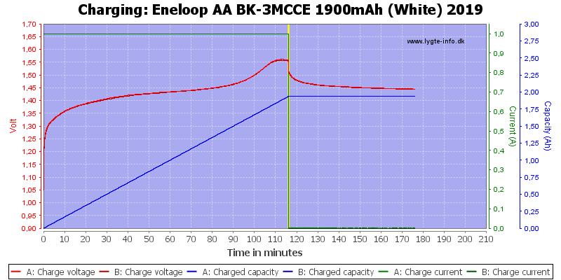 Eneloop%20AA%20BK-3MCCE%201900mAh%20(White)%202019-Charge