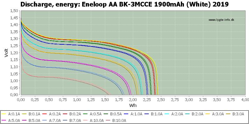 Eneloop%20AA%20BK-3MCCE%201900mAh%20(White)%202019-Energy