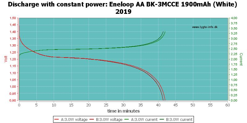 Eneloop%20AA%20BK-3MCCE%201900mAh%20(White)%202019-PowerLoadTime
