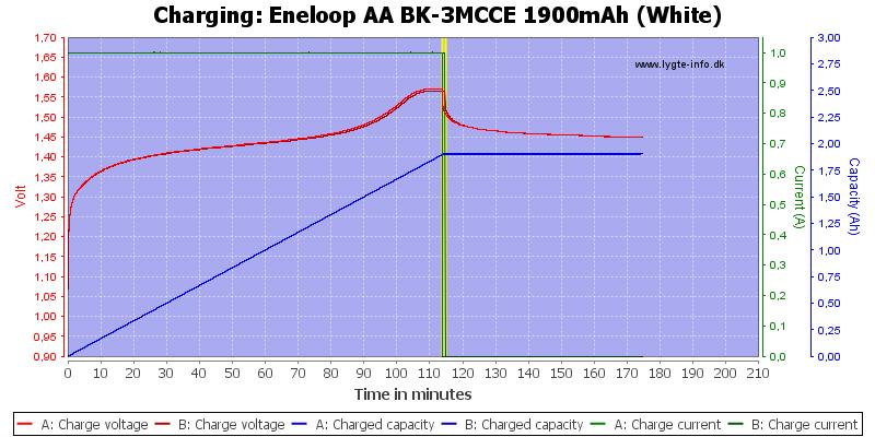 Eneloop%20AA%20BK-3MCCE%201900mAh%20(White)-Charge