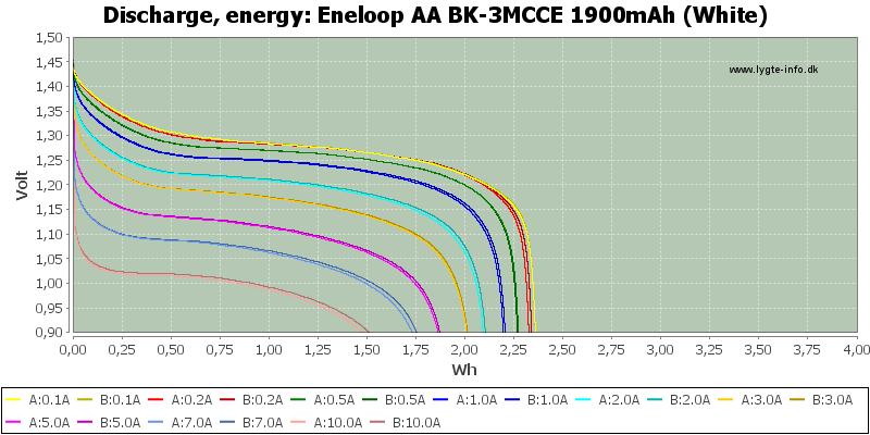 Eneloop%20AA%20BK-3MCCE%201900mAh%20(White)-Energy