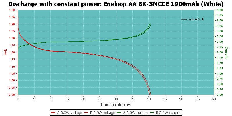 Eneloop%20AA%20BK-3MCCE%201900mAh%20(White)-PowerLoadTime