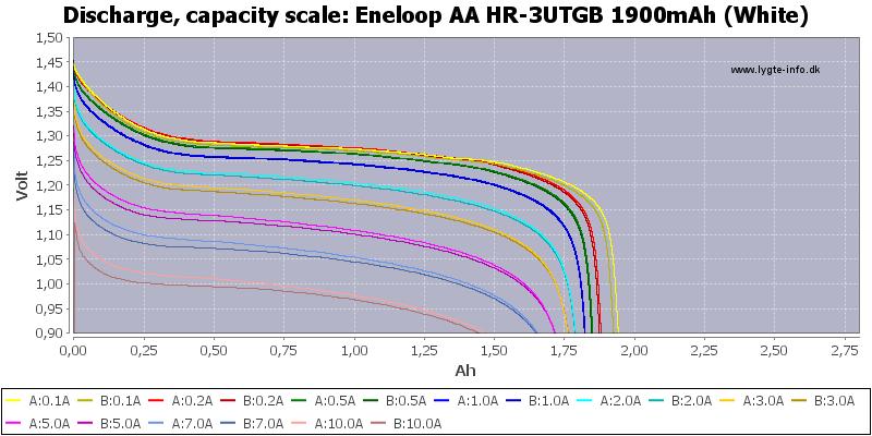 Eneloop%20AA%20HR-3UTGB%201900mAh%20(White)-Capacity