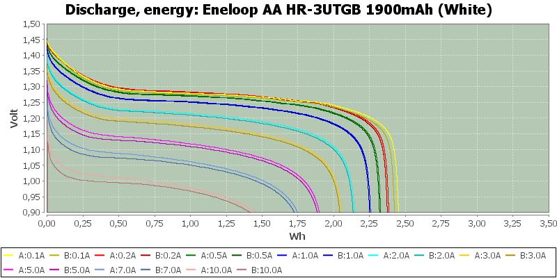 Eneloop%20AA%20HR-3UTGB%201900mAh%20(White)-Energy
