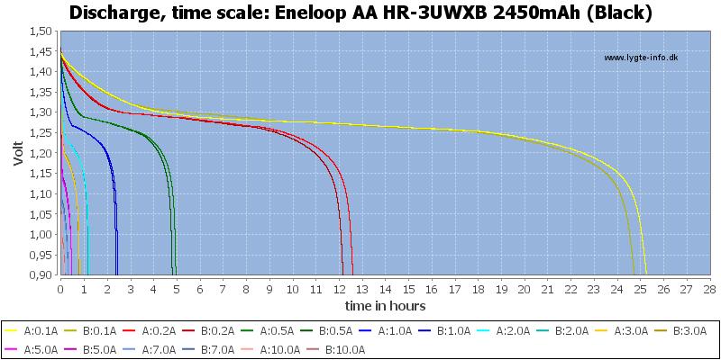Eneloop%20AA%20HR-3UWXB%202450mAh%20(Black)-CapacityTimeHours