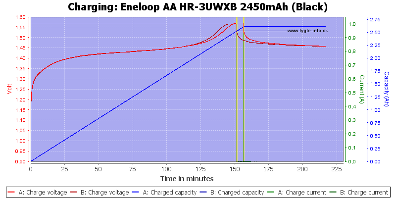 Eneloop%20AA%20HR-3UWXB%202450mAh%20(Black)-Charge