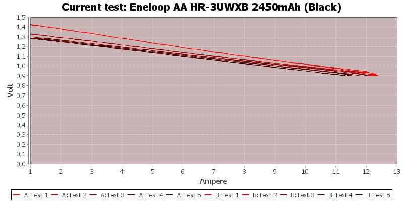 Eneloop%20AA%20HR-3UWXB%202450mAh%20(Black)-CurrentTest