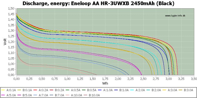 Eneloop%20AA%20HR-3UWXB%202450mAh%20(Black)-Energy