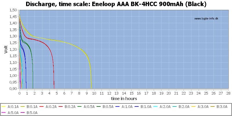 Eneloop%20AAA%20BK-4HCC%20900mAh%20(Black)-CapacityTimeHours