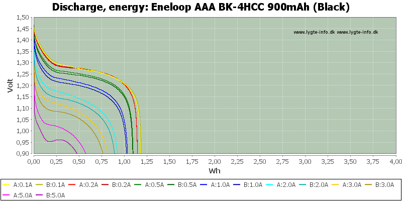 Eneloop%20AAA%20BK-4HCC%20900mAh%20(Black)-Energy