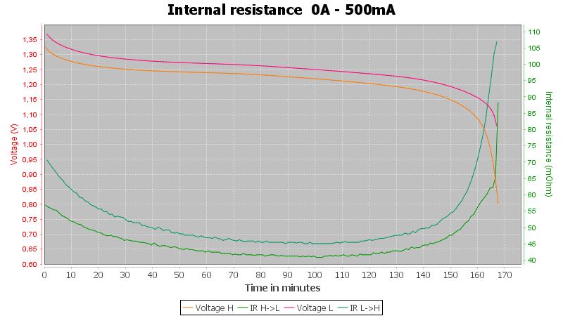 Eneloop%20AAA%20BK-4MCCE%20750mAh%20%28White%29%202019%20A-Pulse-0.5A-30-30-0.7V-IR