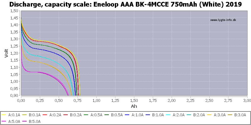 Eneloop%20AAA%20BK-4MCCE%20750mAh%20(White)%202019-Capacity