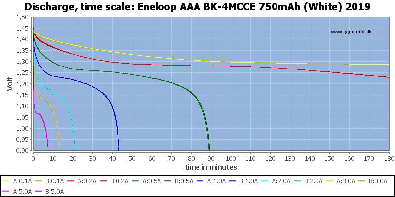 Eneloop%20AAA%20BK-4MCCE%20750mAh%20(White)%202019-CapacityTime