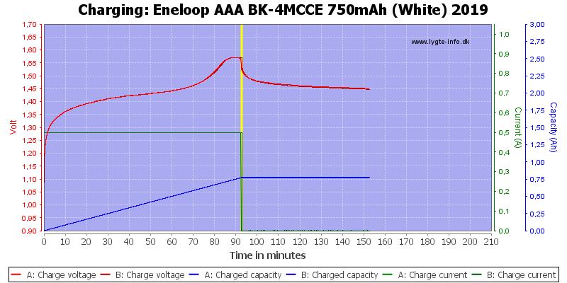 Eneloop%20AAA%20BK-4MCCE%20750mAh%20(White)%202019-Charge