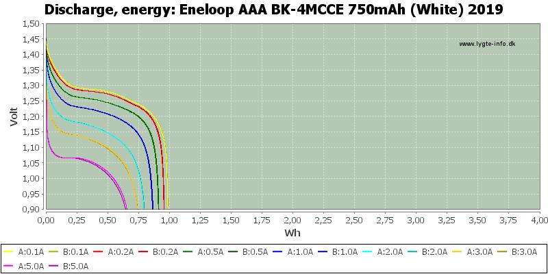 Eneloop%20AAA%20BK-4MCCE%20750mAh%20(White)%202019-Energy