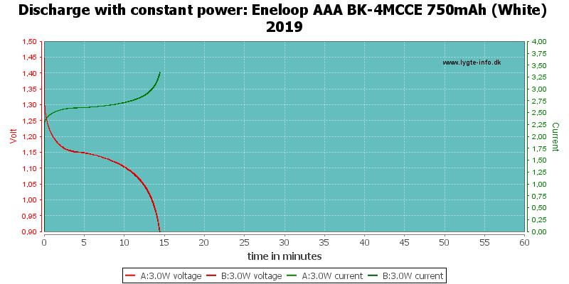 Eneloop%20AAA%20BK-4MCCE%20750mAh%20(White)%202019-PowerLoadTime